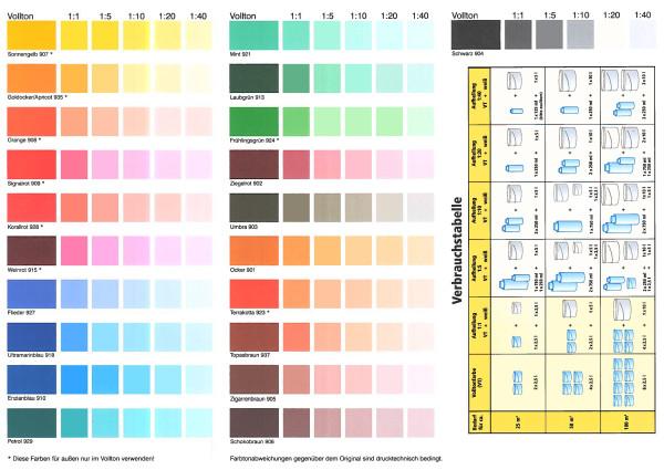 Tabelle mit Mischverhältnissen für Decolor Abtönfarbe